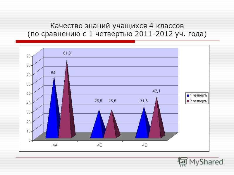 Качество знаний учащихся 4 классов (по сравнению с 1 четвертью 2011-2012 уч. года)