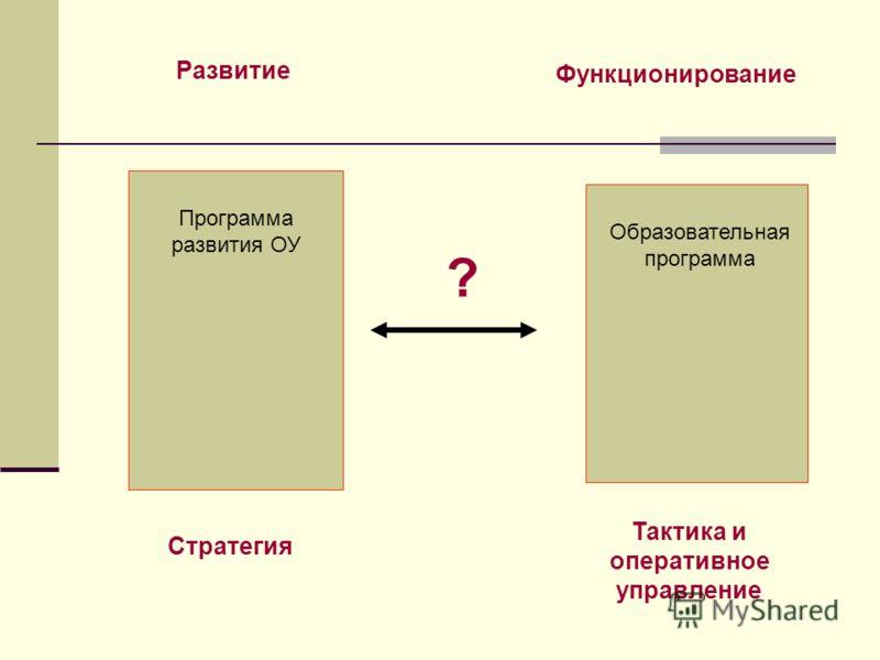 Развитие Функционирование Программа развития ОУ Образовательная программа ? Стратегия Тактика и оперативное управление