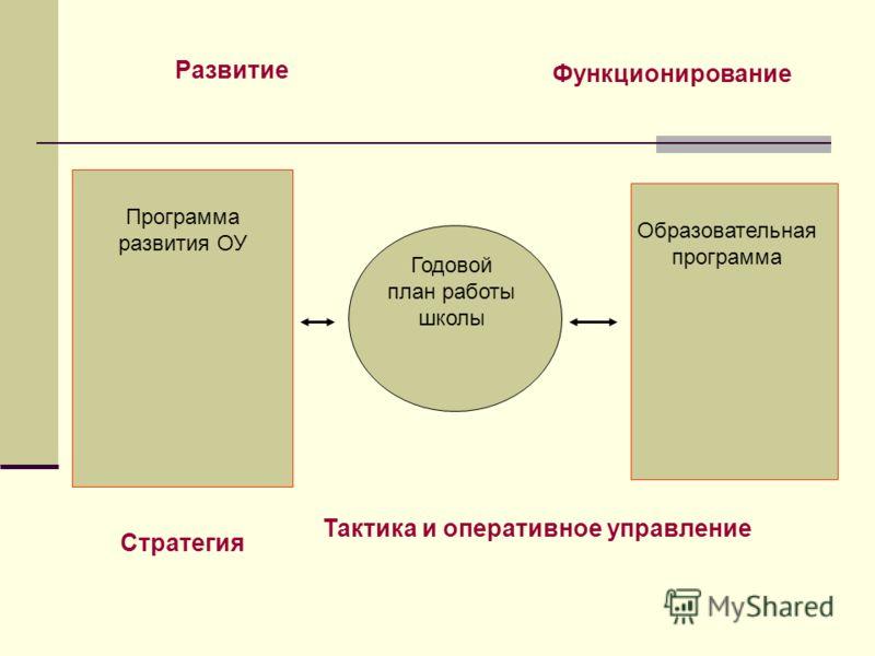 Развитие Функционирование Программа развития ОУ Образовательная программа Стратегия Тактика и оперативное управление Годовой план работы школы