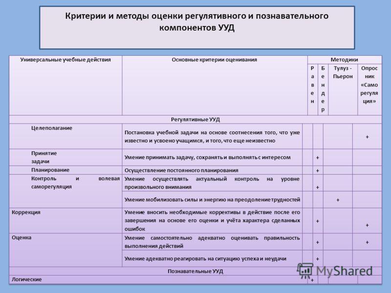 Критерии и методы оценки регулятивного и познавательного компонентов УУД