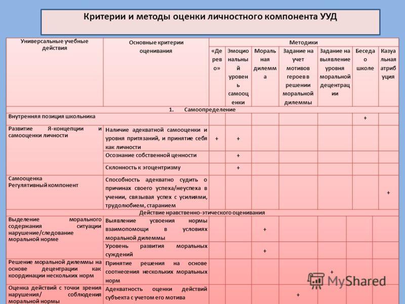 Критерии и методы оценки личностного компонента УУД