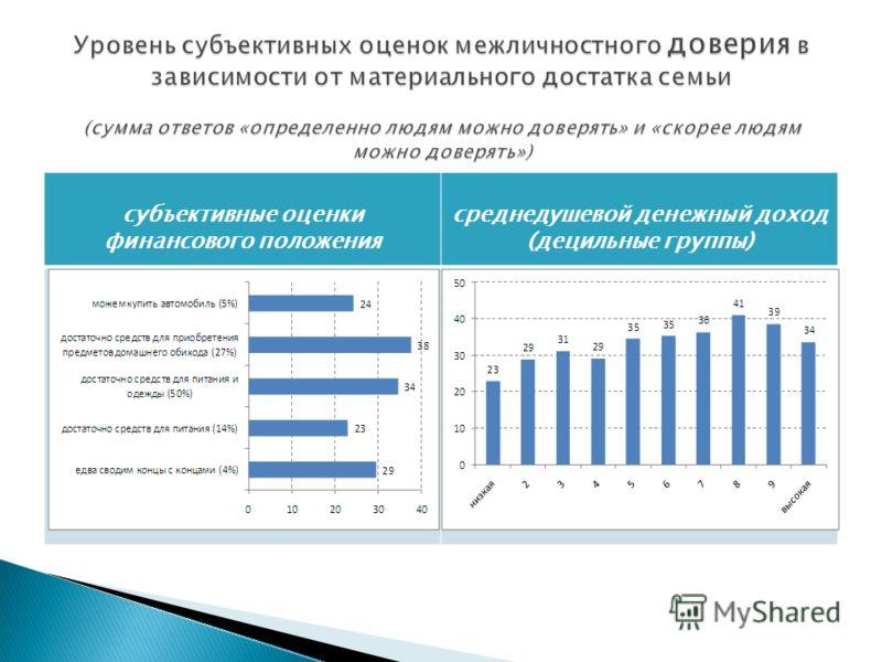 субъективные оценки финансового положения среднедушевой денежный доход (децильные группы)