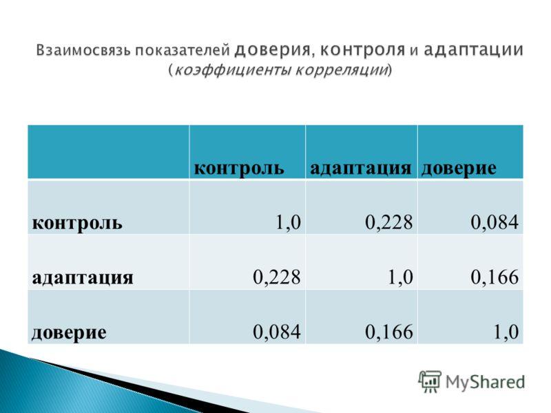 контрольадаптациядоверие контроль1,00,2280,084 адаптация0,2281,00,166 доверие0,0840,1661,0