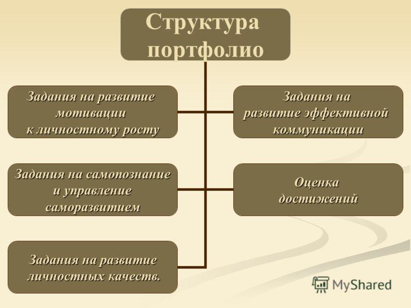 Структура портфолио Задания на развитие мотивации к личностному росту Задания на развитие эффективной коммуникации Задания на самопознание и управление и управлениесаморазвитиемОценкадостижений Задания на развитие личностных качеств. личностных качес