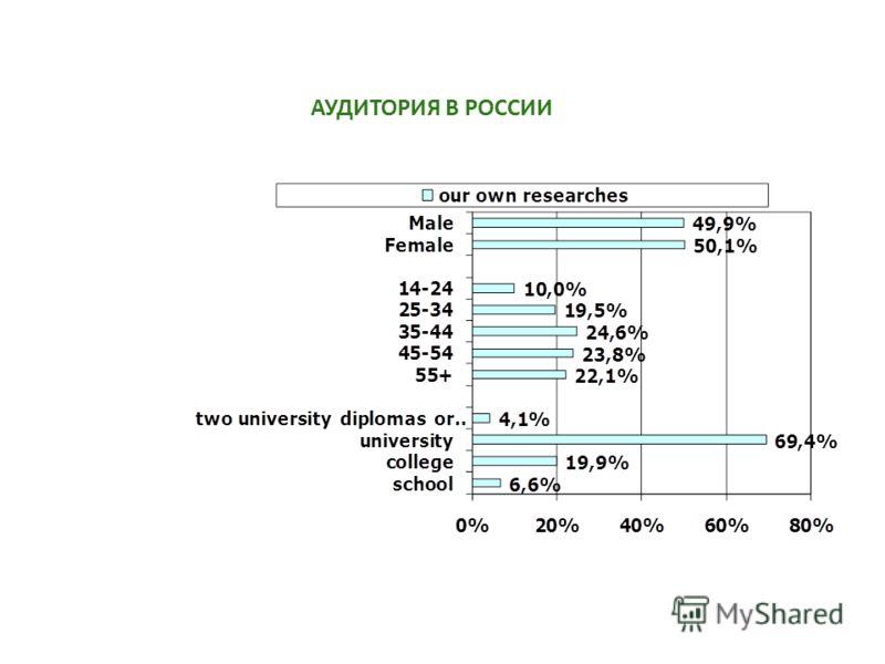 www.nctvp.ru АУДИТОРИЯ В РОССИИ AGE EDUCATION