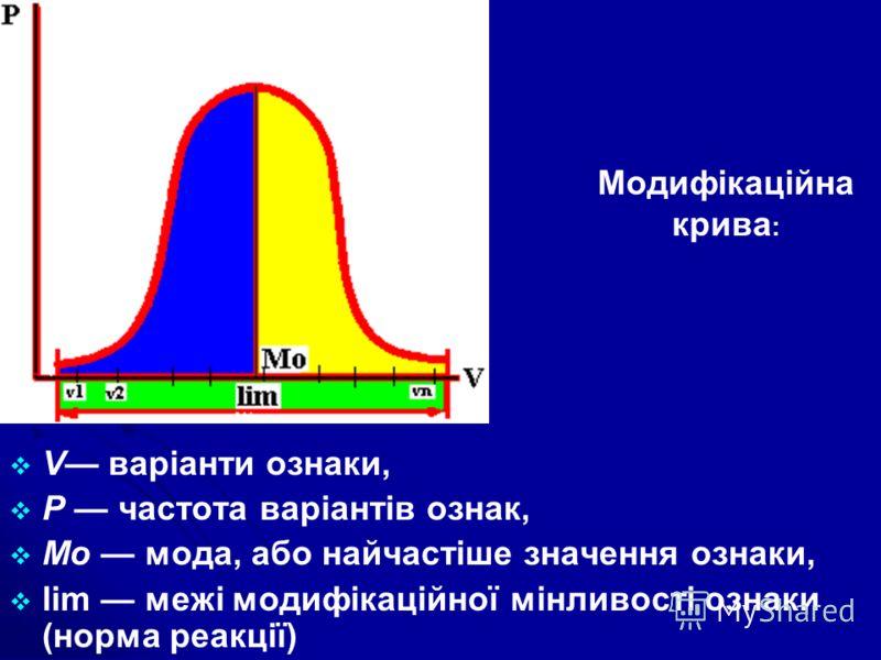 V варіанти ознаки, Р частота варіантів ознак, Мо мода, або найчастіше значення ознаки, lim межі модифікаційної мінливості ознаки (норма реакції) - Модифікаційна крива :
