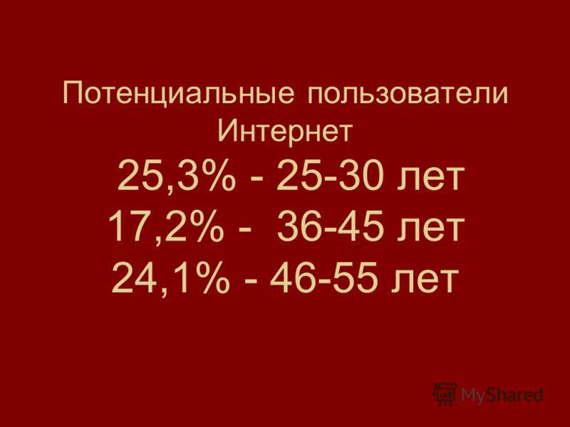 Потенциальные пользователи Интернет 25,3% - 25-30 лет 17,2% - 36-45 лет 24,1% - 46-55 лет