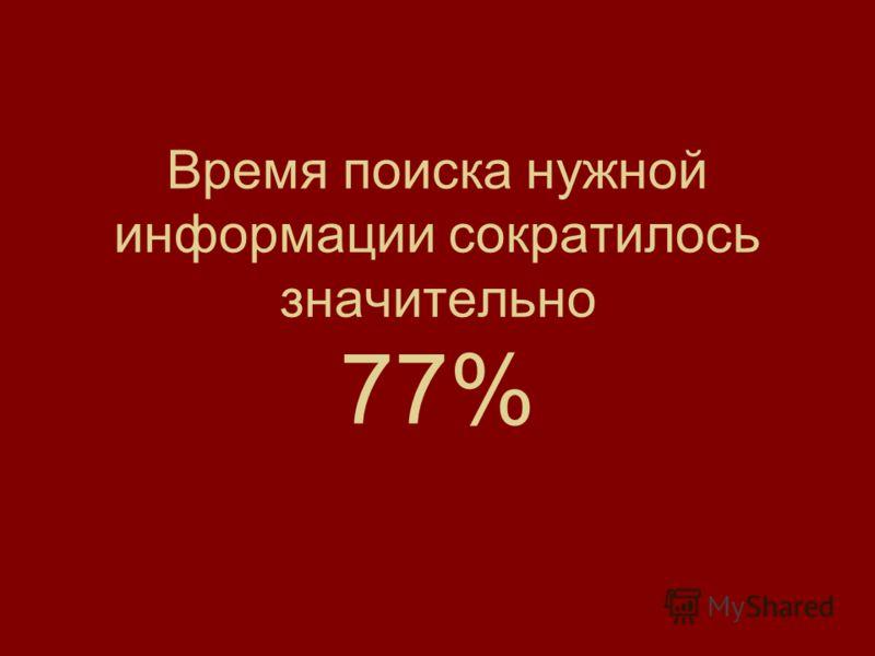 Время поиска нужной информации сократилось значительно 77%