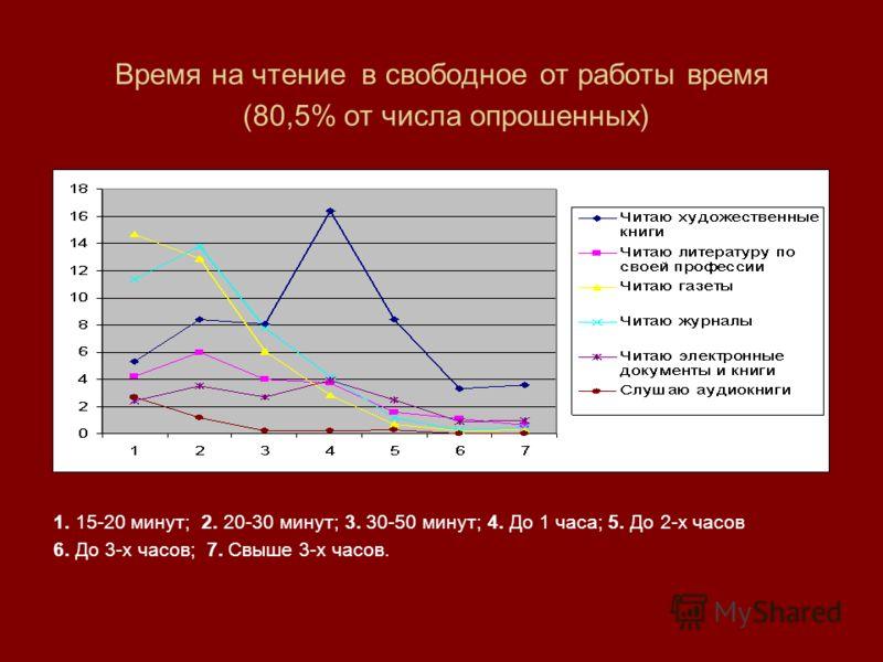 Время на чтение в свободное от работы время (80,5% от числа опрошенных) 1. 15-20 минут; 2. 20-30 минут; 3. 30-50 минут; 4. До 1 часа; 5. До 2-х часов 6. До 3-х часов; 7. Свыше 3-х часов.