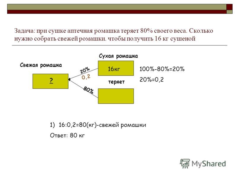Задача: при сушке аптечная ромашка теряет 80% своего веса. Сколько нужно собрать свежей ромашки. чтобы получить 16 кг сушеной Свежая ромашка Сухая ромашка теряет 16кг ? 80% 100%-80%=20% 20%=0,2 20% 0,2 1)16:0,2=80(кг)-свежей ромашки Ответ: 80 кг