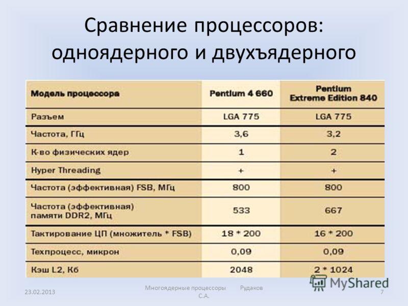 Сравнение процессоров: одноядерного и двухъядерного 23.02.20137 Многоядерные процессоры Рудаков С.А.