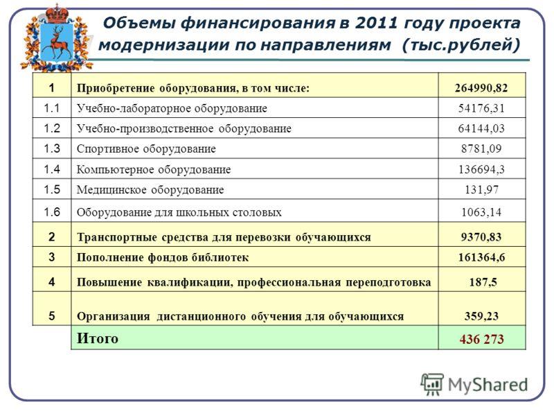 Объемы финансирования в 2011 году проекта модернизации по направлениям (тыс.рублей) 1 Приобретение оборудования, в том числе:264990,82 1.1 Учебно-лабораторное оборудование54176,31 1.2 Учебно-производственное оборудование64144,03 1.3 Спортивное оборуд