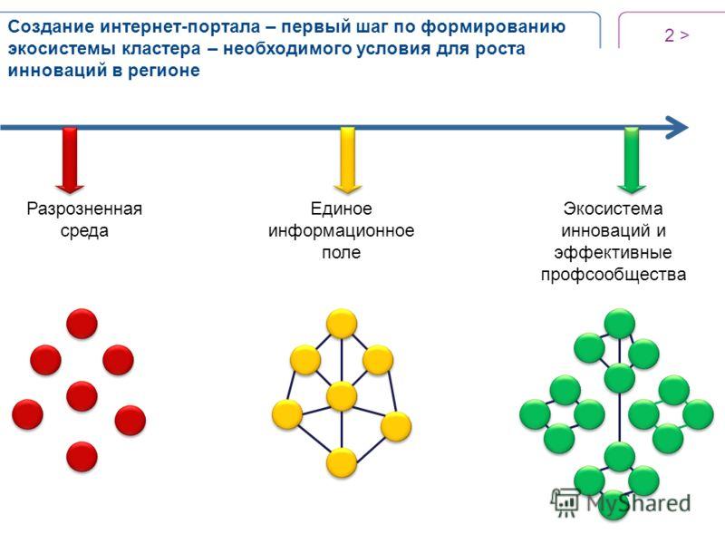 2 > Создание интернет-портала – первый шаг по формированию экосистемы кластера – необходимого условия для роста инноваций в регионе Разрозненная среда Единое информационное поле Экосистема инноваций и эффективные профсообщества