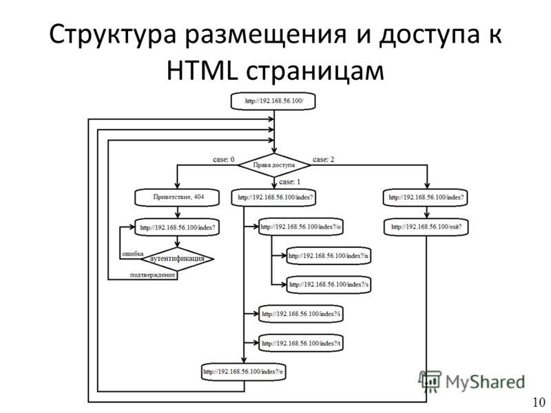 Структура размещения и доступа к HTML страницам 10