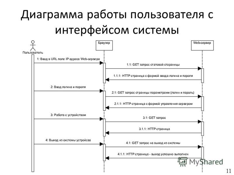 Диаграмма работы пользователя с интерфейсом системы 11