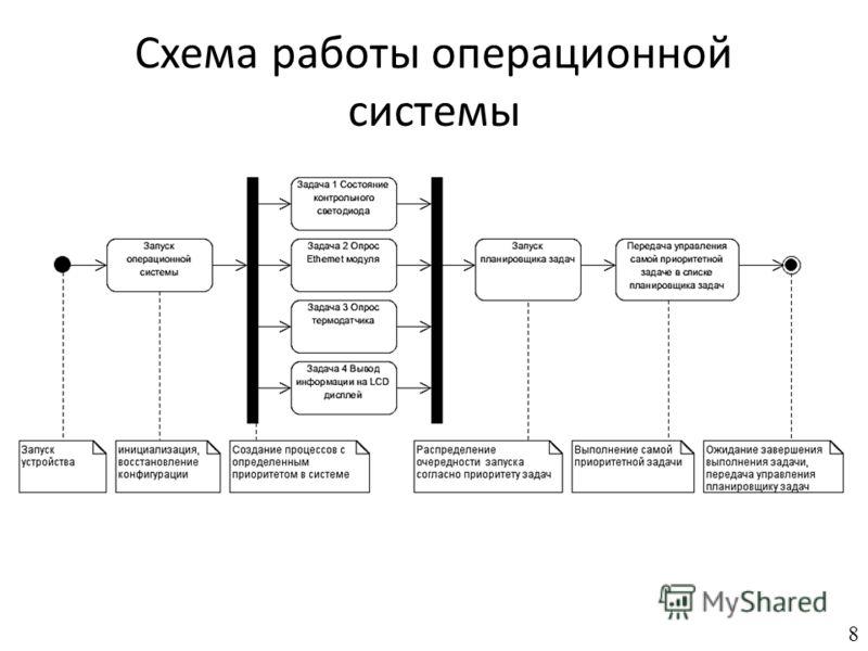 Схема работы операционной системы 8