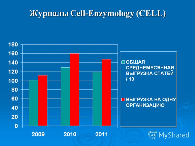 Журналы Cell-Enzymology (CELL)