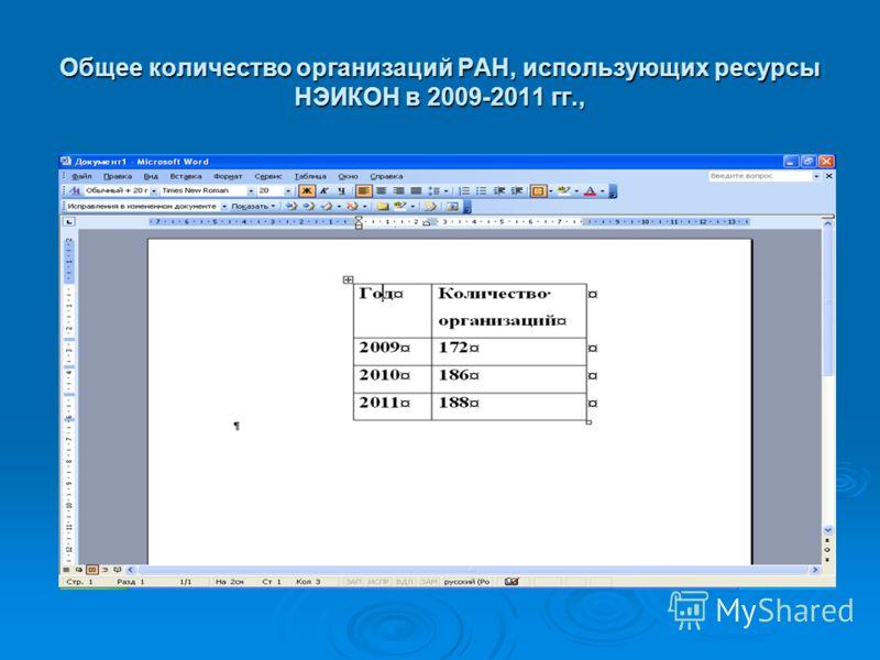 Общее количество организаций РАН, использующих ресурсы НЭИКОН в 2009-2011 гг.,