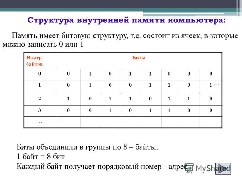 Память имеет битовую структуру, т.е. состоит из ячеек, в которые можно записать 0 или 1 Биты объединили в группы по 8 – байты. 1 байт = 8 бит Каждый байт получает порядковый номер - адрес Номер байтов Биты 001011000 101001101 210110110 300101100 … Ст