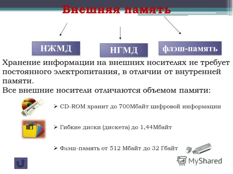 Внешняя память Хранение информации на внешних носителях не требует постоянного электропитания, в отличии от внутренней памяти. Все внешние носители отличаются объемом памяти: НЖМД НГМД флэш-память CD-ROM хранит до 700Мбайт цифровой информации Гибкие