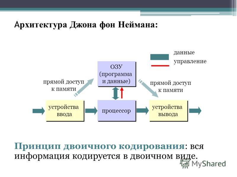 А рхитектура Джона фон Неймана: Принцип двоичного кодирования: вся информация кодируется в двоичном виде. ОЗУ (программа и данные) прямой доступ к памяти устройства ввода процессор устройства вывода данные управление