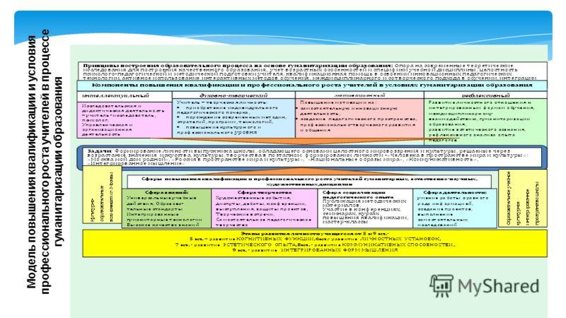 Модель повышения квалификации и условия профессионального роста учителей в процессе гуманитаризации образования