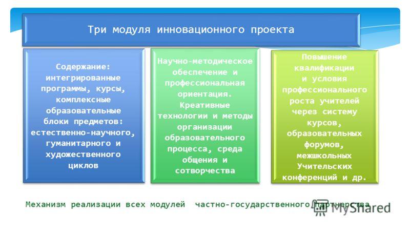 Механизм реализации всех модулей частно-государственного партнерства Три модуля инновационного проекта Содержание: интегрированные программы, курсы, комплексные образовательные блоки предметов: естественно-научного, гуманитарного и художественного ци