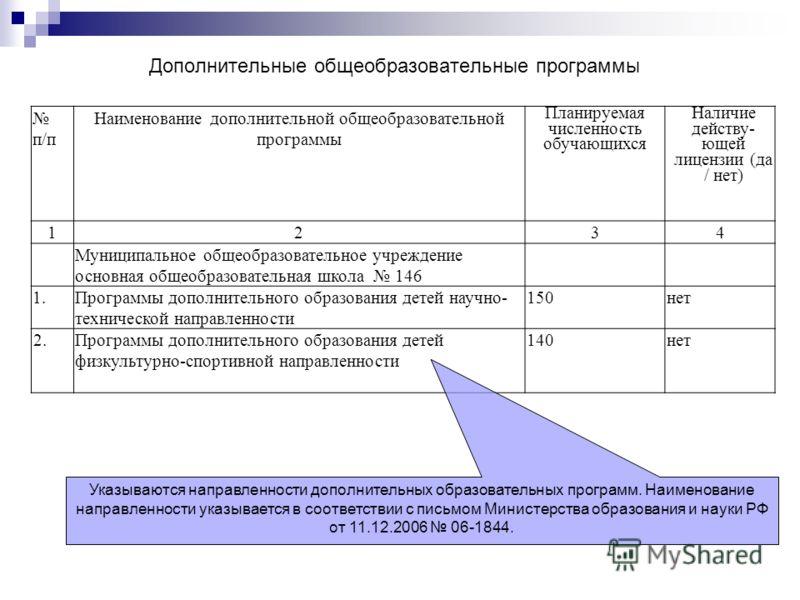 Дополнительные общеобразовательные программы п/п Наименование дополнительной общеобразовательной программы Планируемая численность обучающихся Наличие действу- ющей лицензии (да / нет) 1234 Муниципальное общеобразовательное учреждение основная общеоб