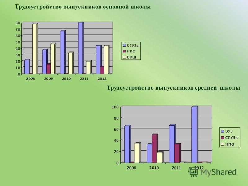 Трудоустройство выпускников основной школы Трудоустройство выпускников средней школы В 2008-2009 учебном году 11 класса в школе не было.