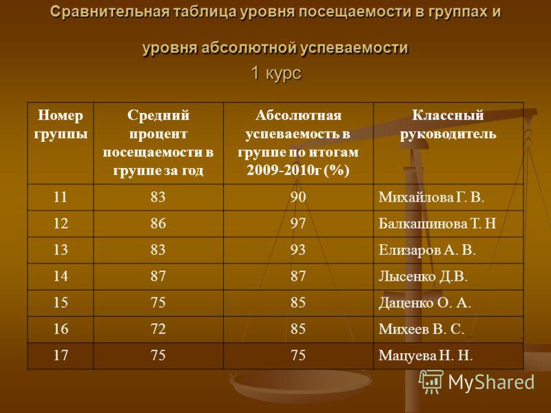 Сравнительная таблица уровня посещаемости в группах и уровня абсолютной успеваемости 1 курс Номер группы Средний процент посещаемости в группе за год Абсолютная успеваемость в группе по итогам 2009-2010г (%) Классный руководитель 118390Михайлова Г. В