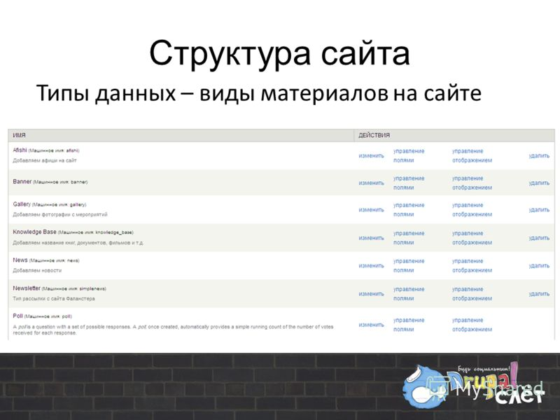 Структура сайта Типы данных – виды материалов на сайте