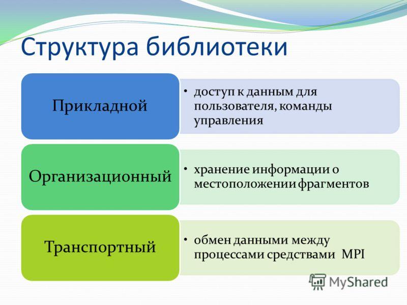 Структура библиотеки доступ к данным для пользователя, команды управления Прикладной хранение информации о местоположении фрагментов Организационный обмен данными между процессами средствами MPI Транспортный