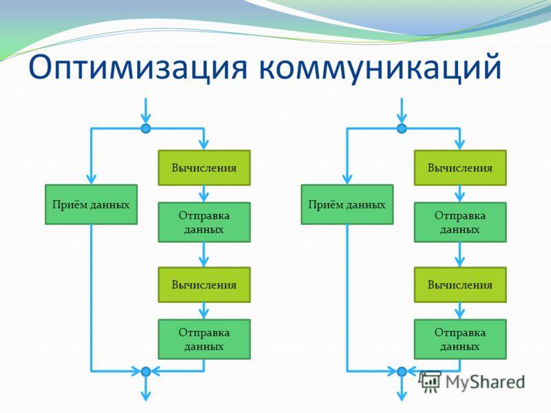 Оптимизация коммуникаций Вычисления Отправка данных Приём данных Вычисления Отправка данных Вычисления Отправка данных Приём данных Вычисления Отправка данных