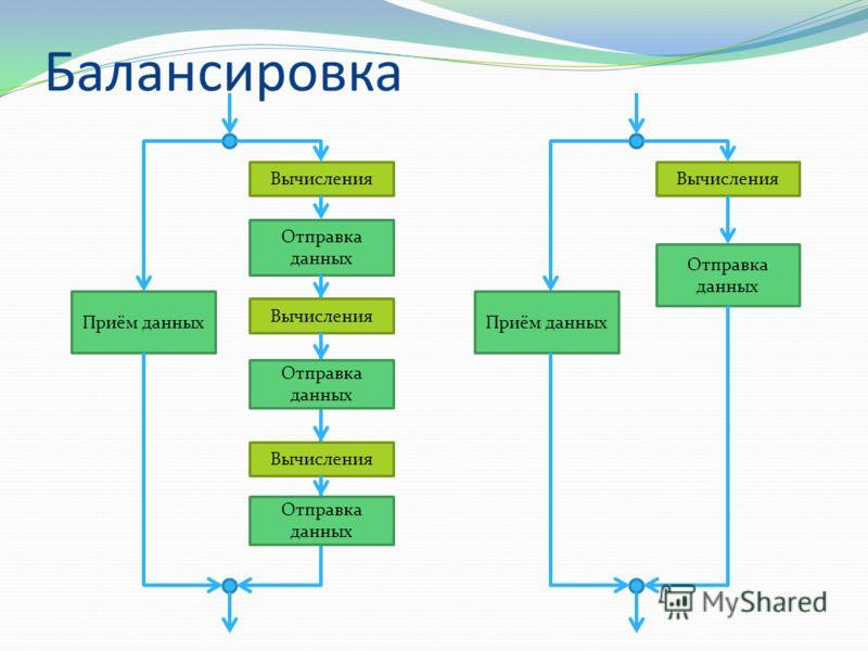 Балансировка Вычисления Отправка данных Приём данных Вычисления Отправка данных Вычисления Отправка данных Приём данных Вычисления Отправка данных