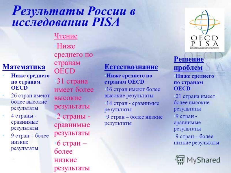 Р езультаты России в исследовании PISA Математика Ниже среднего по странам OECD 26 стран имеют более высокие результаты 4 страны - сравнимые результаты 9 стран – более низкие результаты Чтение Ниже среднего по странам OECD 31 страна имеет более высок