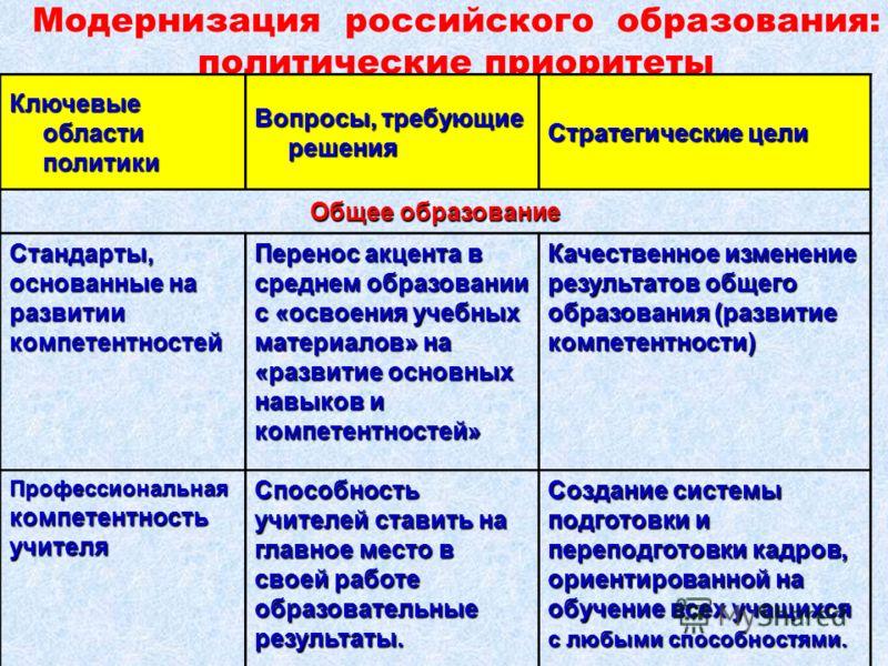 Модернизация российского образования: политические приоритеты Ключевые области политики Вопросы, требующие решения Стратегические цели Общее образование Стандарты, основанные на развитии компетентностей Перенос акцента в среднем образовании с «освоен