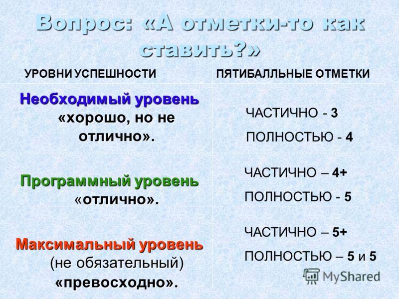 Вопрос: «А отметки-то как ставить?» Необходимый уровень «хорошо, но не отлично». Программный уровень «отлично». Максимальный уровень (не обязательный) «превосходно». УРОВНИ УСПЕШНОСТИПЯТИБАЛЛЬНЫЕ ОТМЕТКИ ЧАСТИЧНО - 3 ПОЛНОСТЬЮ - 4 ЧАСТИЧНО – 4+ ПОЛНО