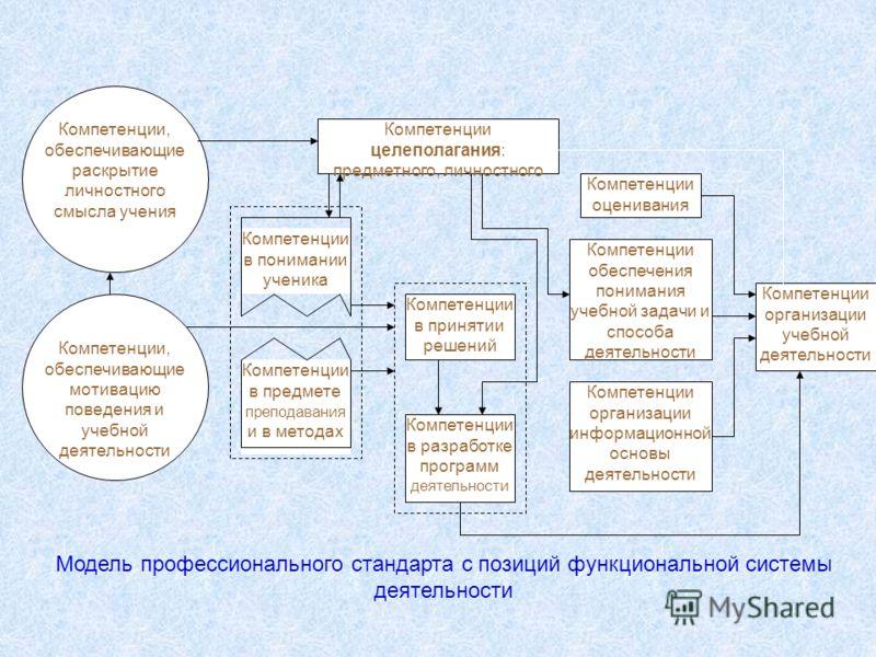 Компетенции в понимании ученика Компетенции обеспечения понимания учебной задачи и способа деятельности Компетенции целеполагания: предметного, личностного Компетенции в разработке программ деятельности Компетенции в принятии решений Компетенции оцен