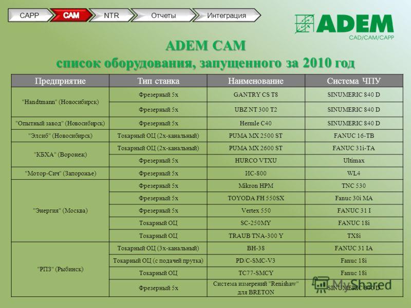 CAPPNTRОтчетыИнтеграция ADEM CAM список оборудования, запущенного за 2010 год ПредприятиеТип станкаНаименованиеСистема ЧПУ