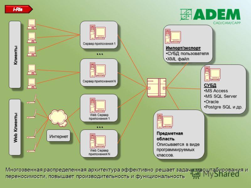 Сервер приложения 1 Импорт/экспорт СУБД пользователяСУБД пользователя XML файлXML файлИмпорт/экспорт СУБД пользователяСУБД пользователя XML файлXML файл Предметная область Описывается в виде программируемых классов. Предметная область. Описывается в