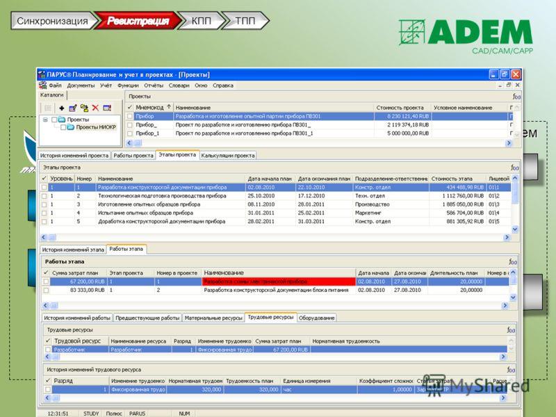 Взаимосвязь ПАРУС и ADEM Проект НИОКР ЭтаппроектаЭтаппроекта Управление проектами ПП «ПАРУС» модуль «Планирование и учет в проектах» Управление проектированием CAD/CAM/CAPP/Vault ADEM ПроектПроект Регистрация проекта Передача данных о сроках разработ