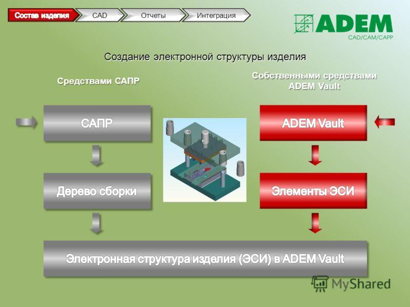 Создание электронной структуры изделия Средствами САПР Собственными средствами ADEM Vault CADОтчетыИнтеграция