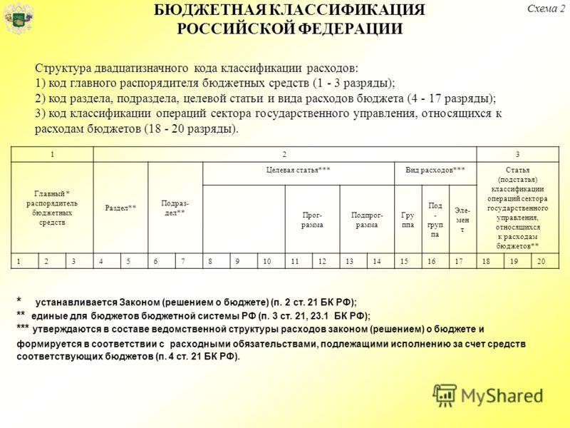 Структура двадцатизначного кода классификации расходов: 1) код главного распорядителя бюджетных средств (1 - 3 разряды); 2) код раздела, подраздела, целевой статьи и вида расходов бюджета (4 - 17 разряды); 3) код классификации операций сектора госуда