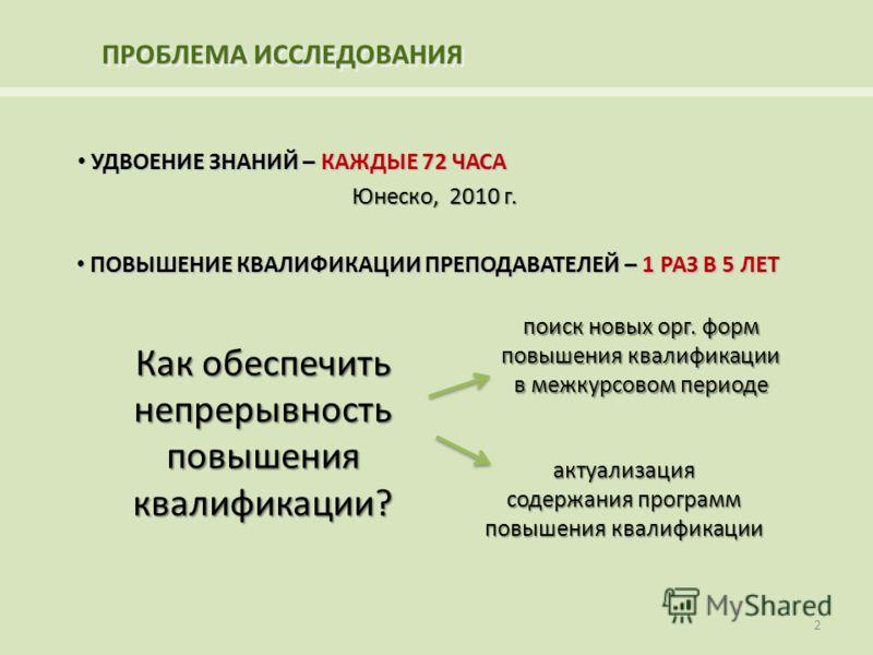 ПРОБЛЕМА ИССЛЕДОВАНИЯ УДВОЕНИЕ ЗНАНИЙ – КАЖДЫЕ 72 ЧАСА УДВОЕНИЕ ЗНАНИЙ – КАЖДЫЕ 72 ЧАСА Юнеско, 2010 г. ПОВЫШЕНИЕ КВАЛИФИКАЦИИ ПРЕПОДАВАТЕЛЕЙ – 1 РАЗ В 5 ЛЕТ ПОВЫШЕНИЕ КВАЛИФИКАЦИИ ПРЕПОДАВАТЕЛЕЙ – 1 РАЗ В 5 ЛЕТ Как обеспечить непрерывность повышения