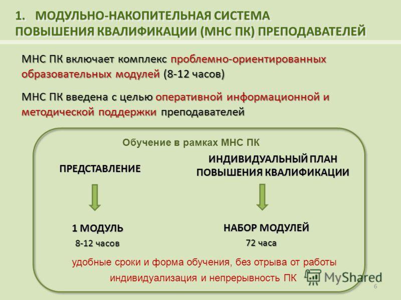 1.МОДУЛЬНО-НАКОПИТЕЛЬНАЯ СИСТЕМА ПОВЫШЕНИЯ КВАЛИФИКАЦИИ (МНС ПК) ПРЕПОДАВАТЕЛЕЙ 1.МОДУЛЬНО-НАКОПИТЕЛЬНАЯ СИСТЕМА ПОВЫШЕНИЯ КВАЛИФИКАЦИИ (МНС ПК) ПРЕПОДАВАТЕЛЕЙ 6 МНС ПК введена с целью оперативной информационной и методической поддержки преподавателе