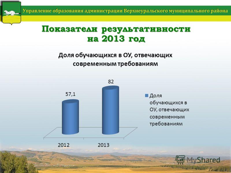 Показатели результативности на 2013 год