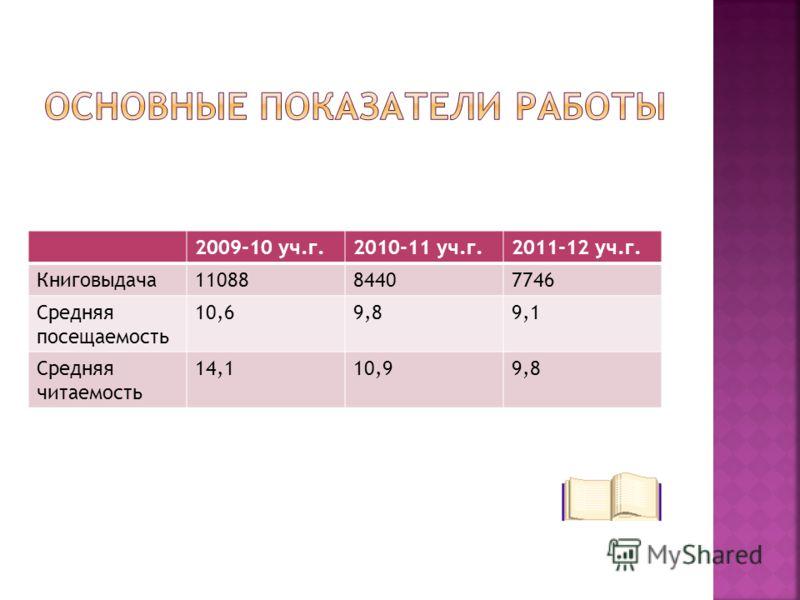 2009-10 уч.г.2010-11 уч.г.2011-12 уч.г. Книговыдача1108884407746 Средняя посещаемость 10,69,89,1 Средняя читаемость 14,110,99,8