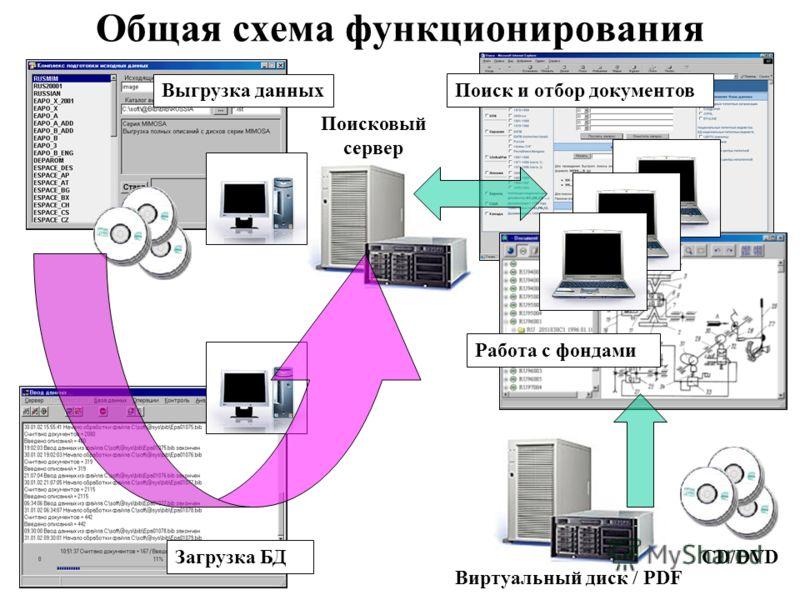 Общая схема функционирования Загрузка БД CD/DVD Виртуальный диск / PDF Поисковый сервер Выгрузка данных Работа с фондами Поиск и отбор документов