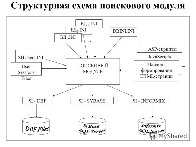 Структурная схема поискового модуля ASP-скрипты JavaScripts БД n.INI БД 2.INI DBINI.INI ПОИСКОВЫЙ МОДУЛЬ SI - INFORMIXSI - SYBASESI - DBF … SHUsers.INI User Sessions Files БД 1.INI Шаблоны формирования HTML-страниц