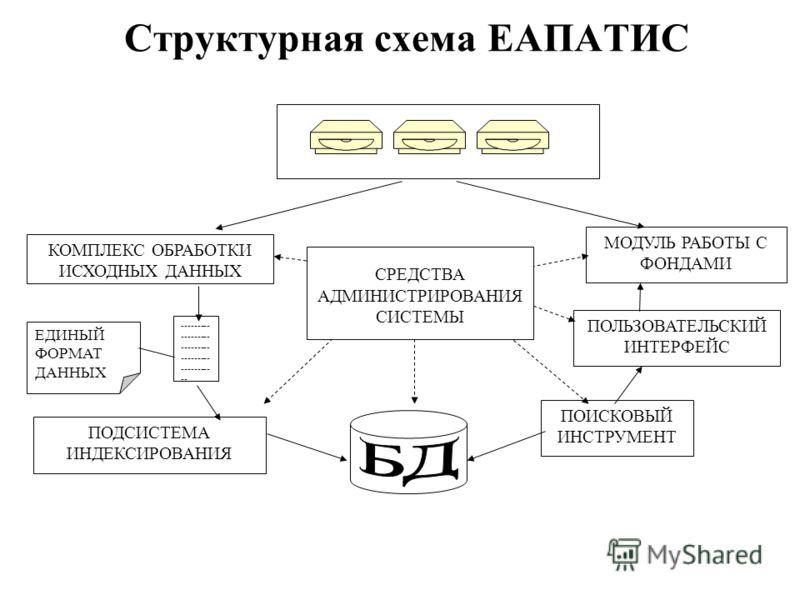 Структурная схема ЕАПАТИС